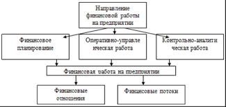 Управление производством Экономика предприятия ЗАО Черногорский   отношения и финансовые потоки представлены тремя укрупненными группами финансовое планирование управленческая работа контрольно аналитическая работа