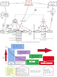 Pdf Information Flow Management Of Vendor Managed Inventory
