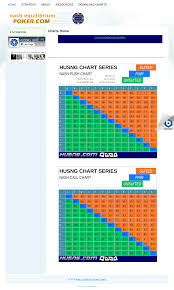 Nash Equilibrium Poker Chart Nash Equilibrium Poker Charts Competitors Revenue And