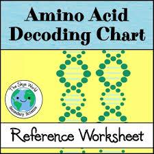 Amino Acid Decoding Chart Worksheet