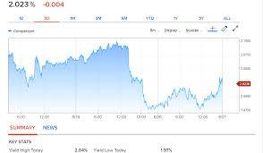 10 Year Bond Yield Chart Dollar Retreats Off Lows As Us Bond Yields Rebound