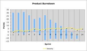 Burndown Chart Formula Scrum Burndown Chart International Scrum Institute