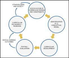 curriculum development proposed data and learning outcomes curriculum development model