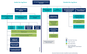 80 Qualified Investment Bank Hierarchy Chart