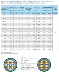 Armoured Cable Diameter Chart Punctual Armoured Cable Gland Size Chart 2019