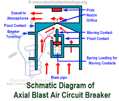 acb wiring air circuit breaker construction operation types and uses air circuit breaker construction operation types and uses schematic diagram of axial blast air circuit breaker