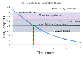 Hypothermia Time Chart Cold Weather Survival Time Body Physics Motion To Metabolism