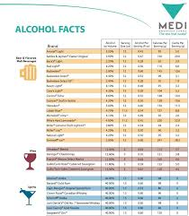Alcohol And Carbs Chart Health Tips Alcohol Nutrition Facts Calories In Beer
