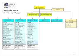 Unimap Charts School Of Mechatronic Engineering Unimap Organization Chart