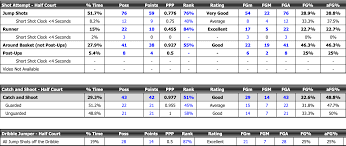 Isaac Okoro Scouting Report - The Stepien