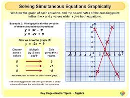 solving simultaneous equations graphically ks4 by magictrickster teaching resources tes