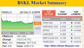 Maybank Organisation Chart 2016 Maybank Forex Genting Airasia Fgv Uem Sunrise Ihh