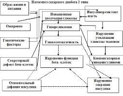 Патогенез сахарного диабета и типа схема Как лечится патогенез сахарного диабета 1 и 2 типа