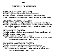 products personalities and situations in attitude functions  table 1