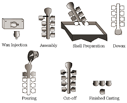 Investment Casting 3d Printing For Investment Casting In Ghatlodiya Ahmedabad
