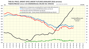 Oil Stocks Price Great Predictors Of The Future