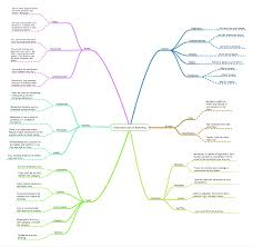 22 Immutable Laws Of Marketing The 22 Immutable Laws Of Marketing Book Via