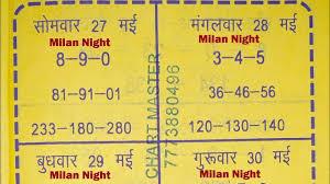 Milan Day And Milan Night Book Dekho Aur Khelo Youtube