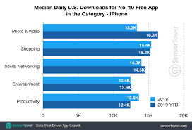 Mobile Games Need 47 More Downloads To Reach Top Spots In