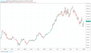 Alibaba Stock Price History Chart Alibaba Stock Are Their Fortunes About To Change Alibaba