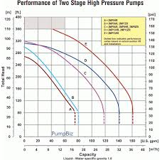 Honda Fire Two Stage High Pressure Pump