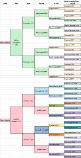 About Genealogy Pedigree Chart Migration Pedigree Chart Dnaexplained Genetic Genealogy