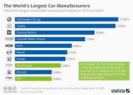 Car Manufacturers Chart Chart The Worlds Largest Car Manufacturers Statista