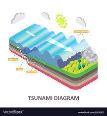 Tsunami Graphs And Charts Tsunami Seismic Sea Wave Isometric Diagram