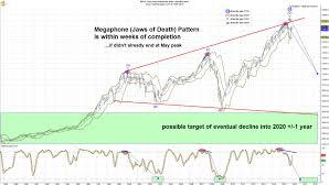 Djia Chart 1929 Present 24 Most Popular Djia Trend Chart
