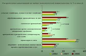 Дипломная работа Механизмы формирования региональной  Рисунок 3 Распределение инвестиций по видам экономической деятельности 2004 2006г