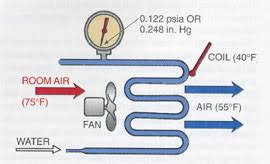 Mastery Of Basics 1 Evaporators And Boiling Refrigerant