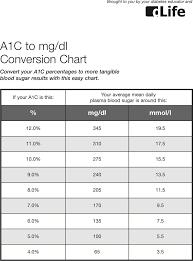 A1c Conversion Chart Pdf Free A1c To Mgdl Conversion Chart Pdf 42kb 1 Page S