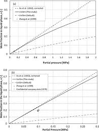 H2s Partial Pressure Chart Solubility Of A Co2 And B H2s In Selexol At 298k