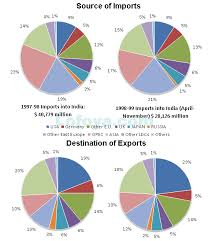 Pie Chart 12 Sections Introduction To Pie Charts Concepts On Data