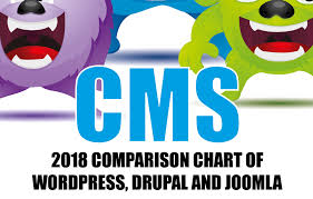 Wordpress Comparison Chart Best Content Management System Wordpress Vs Joomla Vs