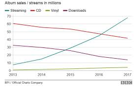 Uk Music Charts 2017 2017 Music Sales Streaming Soars But Vinyl Is Still Cool