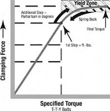 Complete Cylinder Head Torque Specifications for Domestic and ...