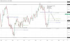 Rbob Gasoline Chart Rb1 Charts And Quotes Tradingview