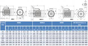 Electric Motor Shaft Size Chart Details About Single Phase Electric Motor 240v 2 2 Kw 3 Hp 1400rpm 4 Pole 4p