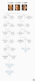 Presidents Genealogy Chart 49 Best Genealogy And Family Trees Images In 2019