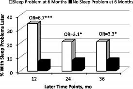 Healthy Sleep Habits Happy Child Sleep Chart Parents Guide To Healthy Sleep Tuck Sleep