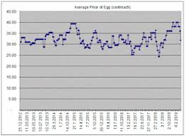 Egg Price Chart Alex Lu Teoseng Egg Prices Started To Decline