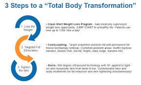 Total Body Package   Weight Loss Program in Minneapolis, MN