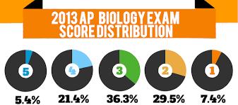 previous ap biology exam questions jas biology previous ap biology exam questions