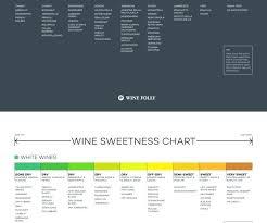 Types Of Wine Chart Homemadethings Org