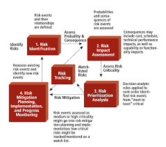 Risk Impact Assessment And Prioritization The Mitre