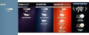 Sylvania Automotive Light Bulbs Royagasht Info