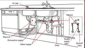 bathroom basin drain parts. kitchen sink drain parts diagram plumbing hometips with bathroom basin d