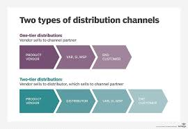 Prepare A Chart For Distribution Network For Different Products What Is Channel Strategy Definition From Whatis Com