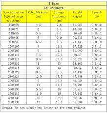6 Inch I Beam Load Capacity Chart 12 Inch I Beam Load Capacity Walesfootprint Org